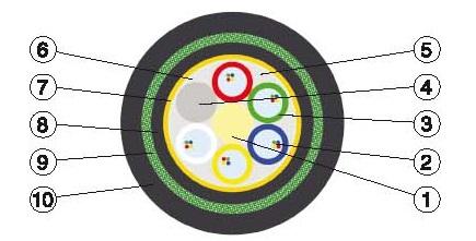Бронированный оптический кабель модульной конструкции КСО-КСНЗПС