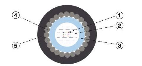 Бронированный оптический кабель типа КСЦЗПБ